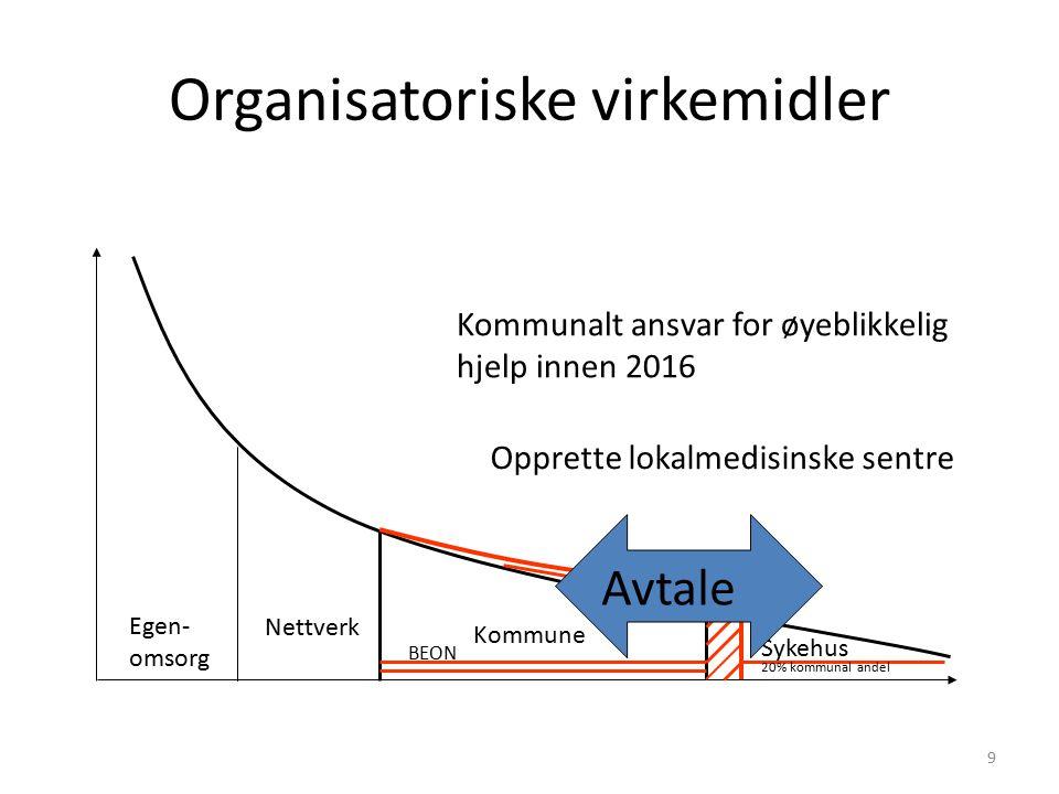 Antall innleggelser per 1000 og DRG-poeng per 1000, i 2009 Kilde: Norsk pasientregister/Helsedirektoratet 21.06.2011