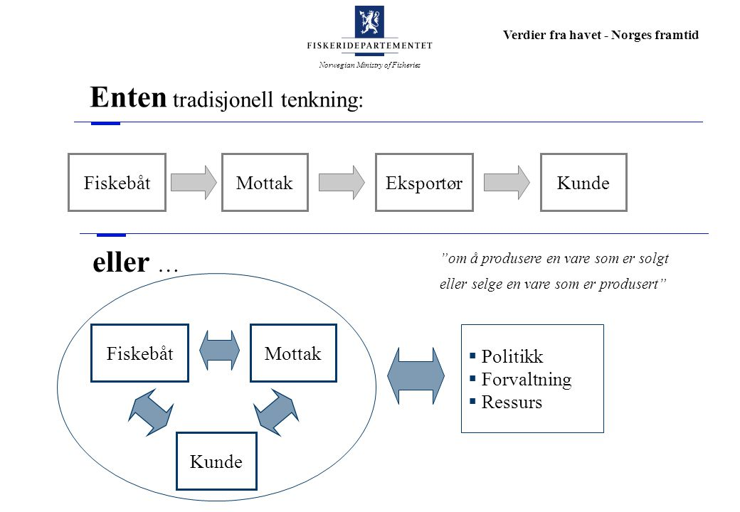 Norwegian Ministry of Fisheries Verdier fra havet - Norges framtid Enten tradisjonell tenkning: FiskebåtMottakEksportørKunde FiskebåtMottak Kunde  Po