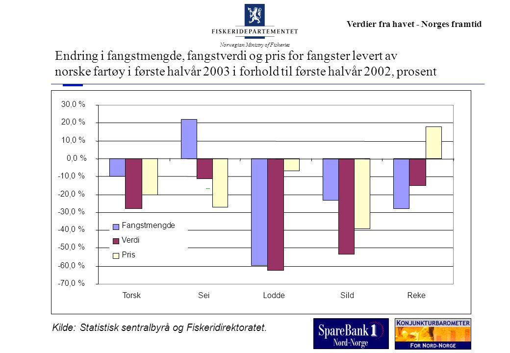 Norwegian Ministry of Fisheries Verdier fra havet - Norges framtid Endring i fangstmengde, fangstverdi og pris for fangster levert av norske fartøy i