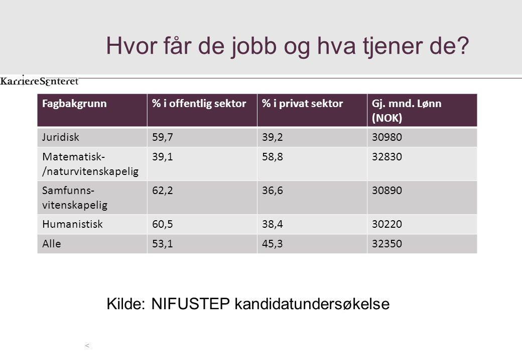 Hvor får de jobb og hva tjener de? < Kilde: NIFUSTEP kandidatundersøkelse Fagbakgrunn% i offentlig sektor% i privat sektorGj. mnd. Lønn (NOK) Juridisk