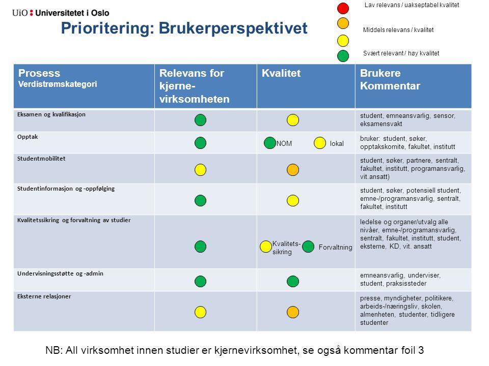 Prioritering: Brukerperspektivet Prosess Verdistrømskategori Relevans for kjerne- virksomheten KvalitetBrukere Kommentar Eksamen og kvalifikasjon stud