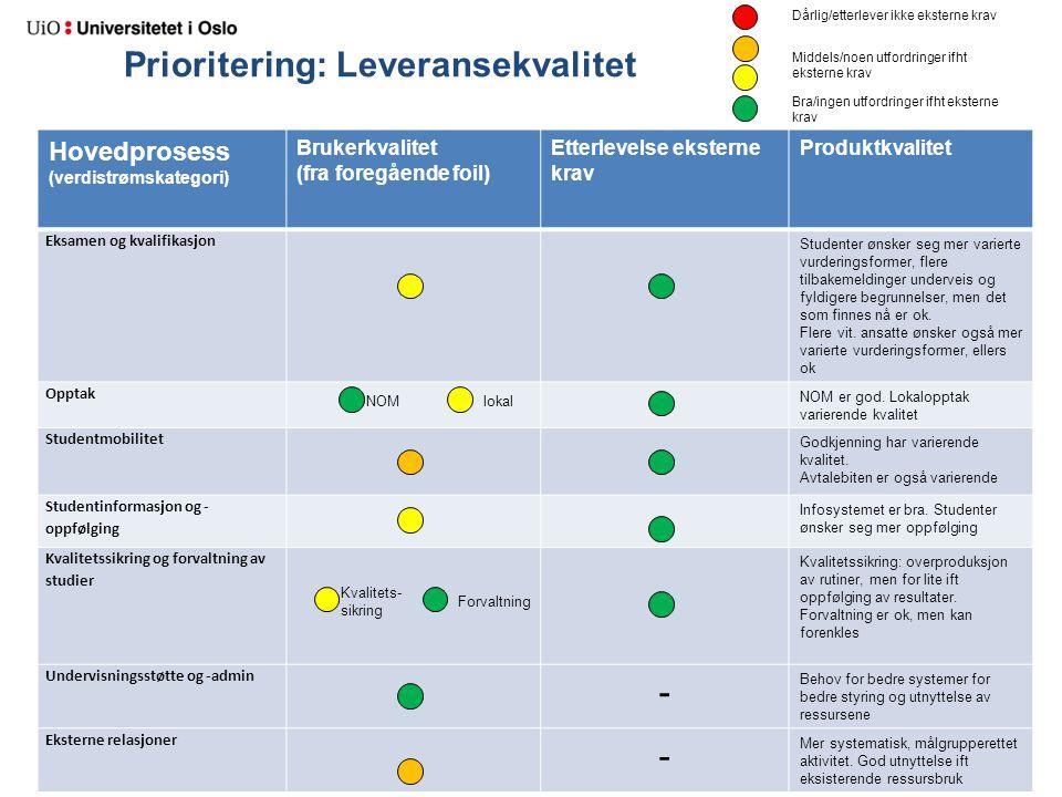 Prioritering: Leveransekvalitet Hovedprosess (verdistrømskategori) Brukerkvalitet (fra foregående foil) Etterlevelse eksterne krav Produktkvalitet Eks