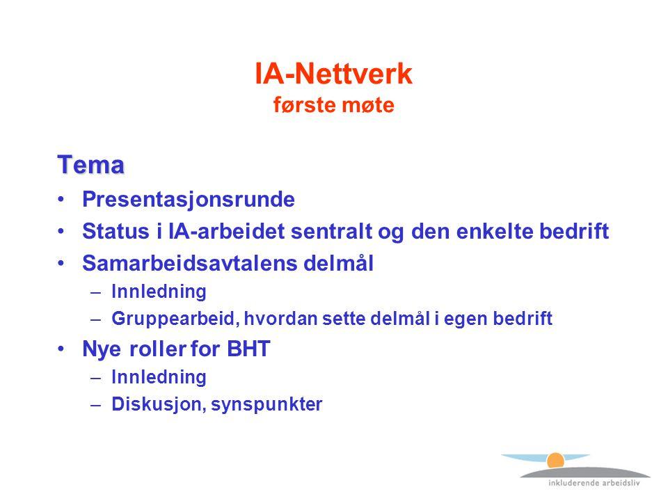 IA-Nettverk første møte Tema Presentasjonsrunde Status i IA-arbeidet sentralt og den enkelte bedrift Samarbeidsavtalens delmål –Innledning –Gruppearbeid, hvordan sette delmål i egen bedrift Nye roller for BHT –Innledning –Diskusjon, synspunkter