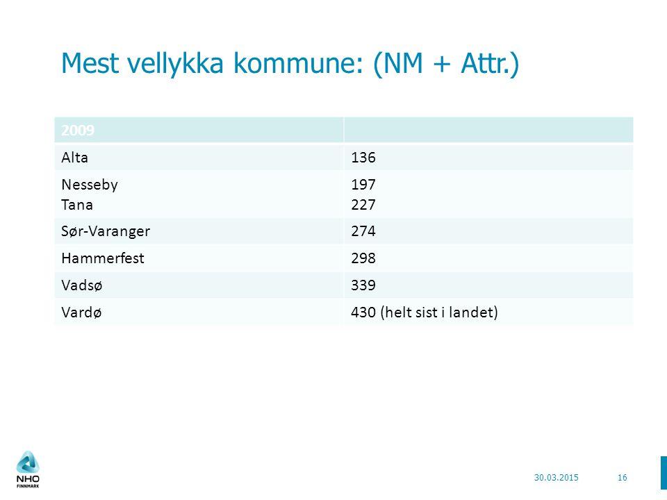 Mest vellykka kommune: (NM + Attr.) 2009 Alta136 Nesseby Tana 197 227 Sør-Varanger274 Hammerfest298 Vadsø339 Vardø430 (helt sist i landet) 30.03.201516