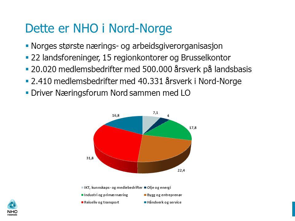 Dette er NHO i Nord-Norge  Norges største nærings- og arbeidsgiverorganisasjon  22 landsforeninger, 15 regionkontorer og Brusselkontor  20.020 medlemsbedrifter med 500.000 årsverk på landsbasis  2.410 medlemsbedrifter med 40.331 årsverk i Nord-Norge  Driver Næringsforum Nord sammen med LO