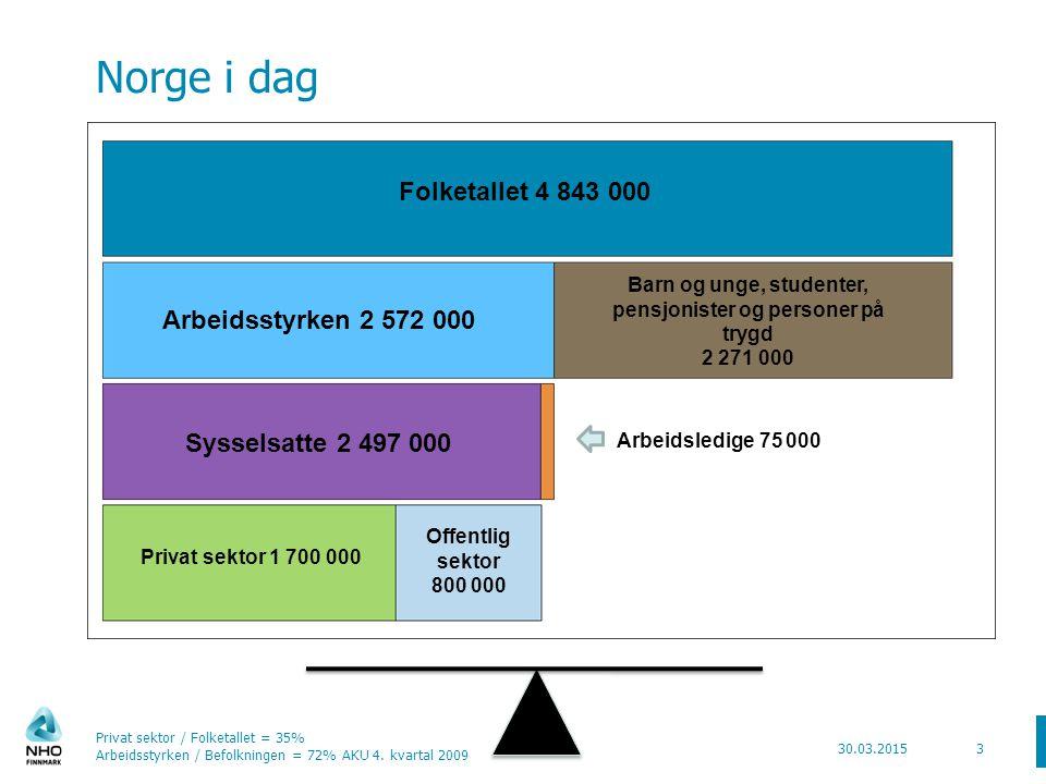 Norge i dag 30.03.2015 Privat sektor / Folketallet = 35% Arbeidsstyrken / Befolkningen = 72% AKU 4.