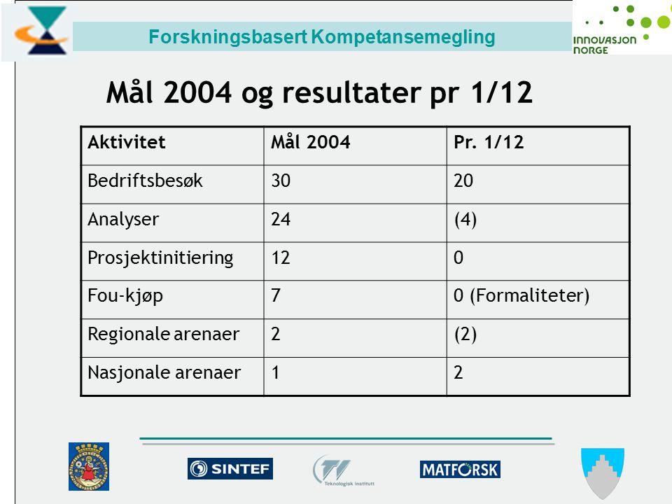 Forskningsbasert Kompetansemegling Mål 2004 og resultater pr 1/12 AktivitetMål 2004Pr. 1/12 Bedriftsbesøk3020 Analyser24(4) Prosjektinitiering120 Fou-