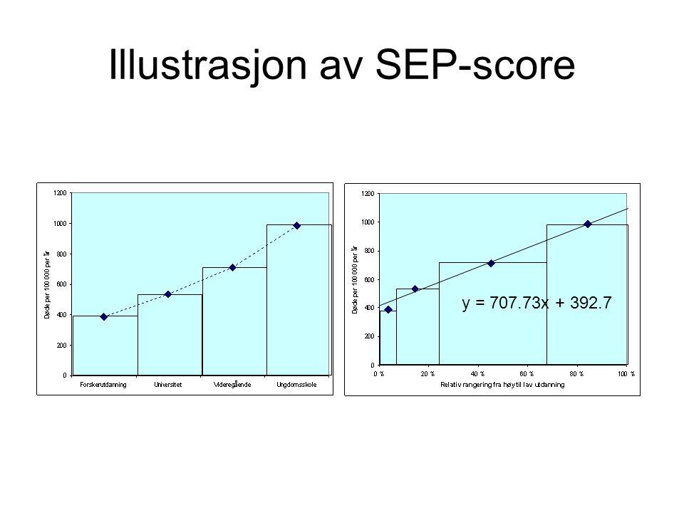 Illustrasjon av SEP-score y = 707.73x + 392.7