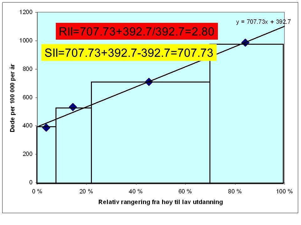 RII=707.73+392.7/392.7=2.80 SII=707.73+392.7-392.7=707.73