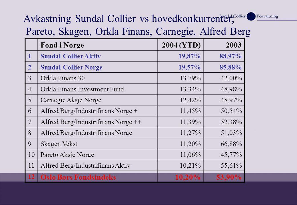 Avkastning Sundal Collier vs hovedkonkurrenter; Pareto, Skagen, Orkla Finans, Carnegie, Alfred Berg Fond i Norge2004 (YTD)2003 1Sundal Collier Aktiv19,87%88,97% 2Sundal Collier Norge19,57%85,88% 3Orkla Finans 3013,79%42,00% 4Orkla Finans Investment Fund13,34%48,98% 5Carnegie Aksje Norge12,42%48,97% 6Alfred Berg/Industrifinans Norge +11,45%50,54% 7Alfred Berg/Industrifinans Norge ++11,39%52,38% 8Alfred Berg/Industrifinans Norge11,27%51,03% 9Skagen Vekst 11,20%66,88% 10Pareto Aksje Norge 11,06% 45,77% 11Alfred Berg/Industrifinans Aktiv10,21%55,61% 12 Oslo Børs Fondsindeks10,20%53,90%