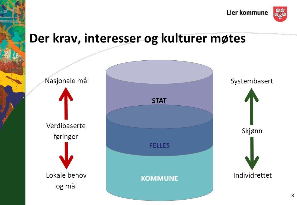 Nivå- og etatsbestemt kultur Mandat- og målutforming (kvantitet vs.