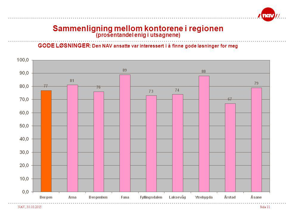 NAV, 30.03.2015Side 11 Sammenligning mellom kontorene i regionen (prosentandel enig i utsagnene) GODE LØSNINGER : Den NAV ansatte var interessert i å