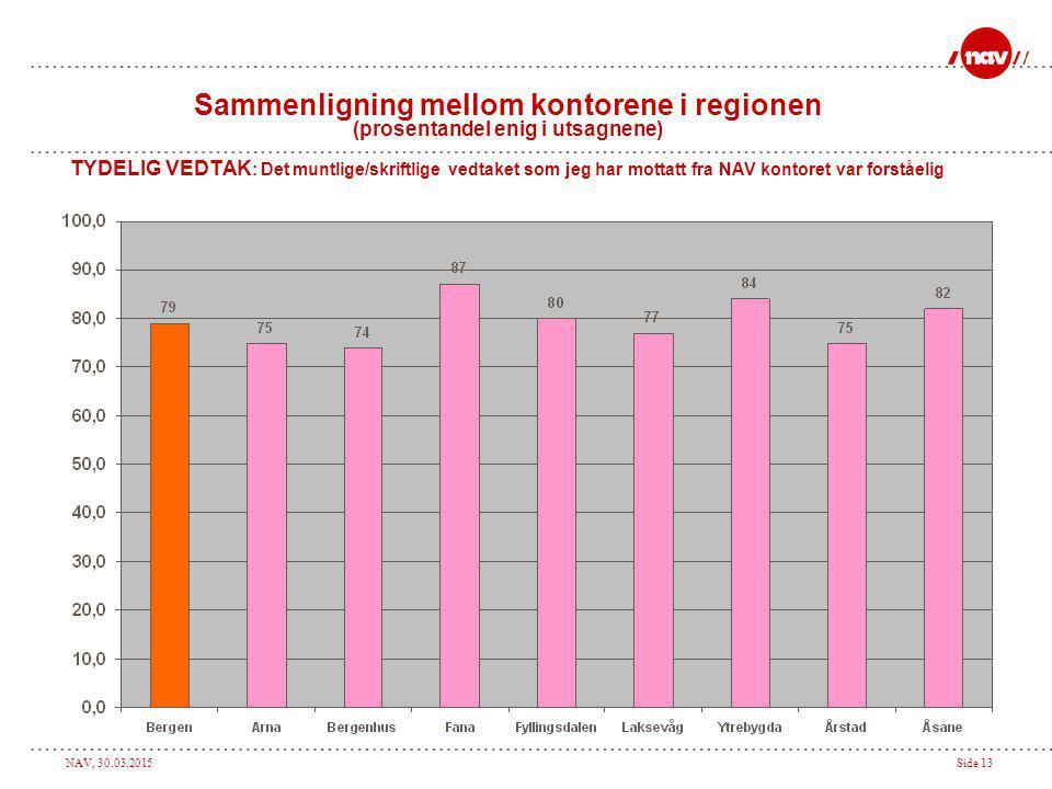 NAV, 30.03.2015Side 13 Sammenligning mellom kontorene i regionen (prosentandel enig i utsagnene) TYDELIG VEDTAK : Det muntlige/skriftlige vedtaket som