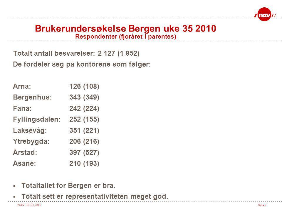 NAV, 30.03.2015Side 2 Brukerundersøkelse Bergen uke 35 2010 Respondenter (fjoråret i parentes) Totalt antall besvarelser: 2 127 (1 852) De fordeler se