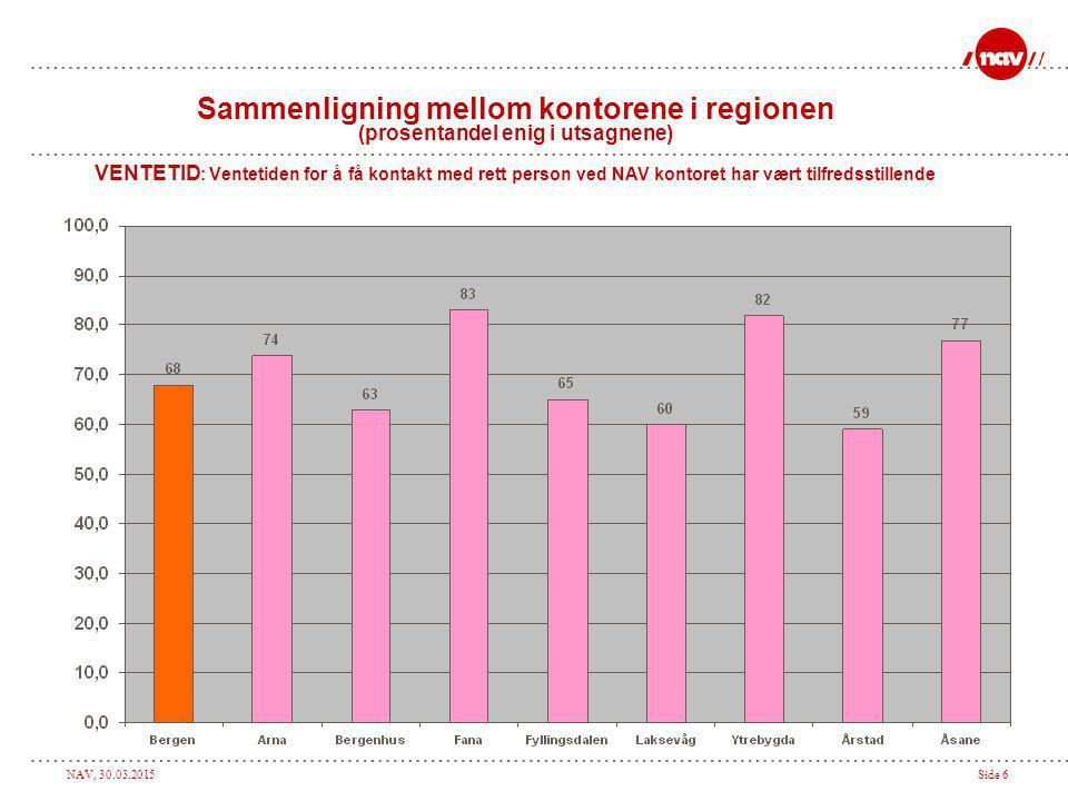 NAV, 30.03.2015Side 6 Sammenligning mellom kontorene i regionen (prosentandel enig i utsagnene) VENTETID : Ventetiden for å få kontakt med rett person