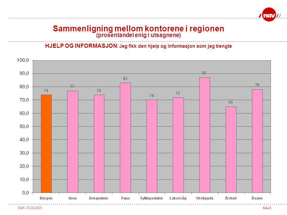 NAV, 30.03.2015Side 8 Sammenligning mellom kontorene i regionen (prosentandel enig i utsagnene) HJELP OG INFORMASJON : Jeg fikk den hjelp og informasj