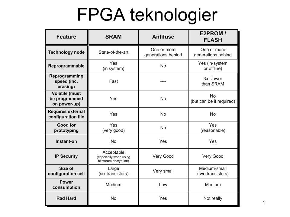 INF3430 - H1312 FPGA LUTs 0110101001101010 Address Data Clock F(A,B,C) A B C Normal FPGA LUT Address Data Clock F A B C 0 1 1 0 1 0 1 0 (Shift Register Length) LUT in Shift Register Mode