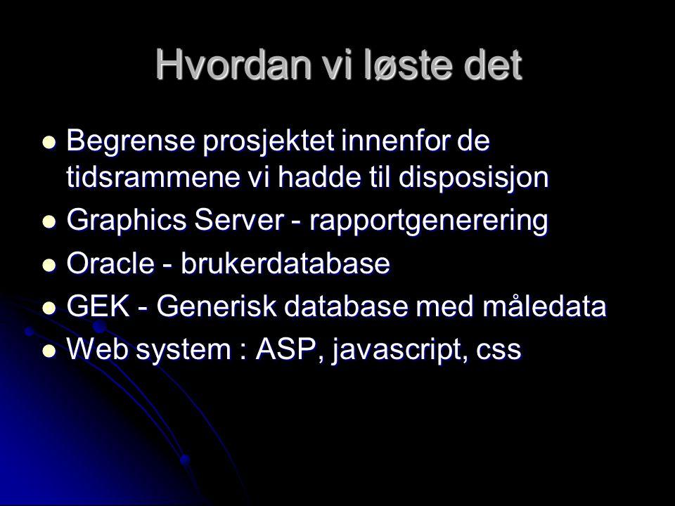 Hvordan vi løste det Begrense prosjektet innenfor de tidsrammene vi hadde til disposisjon Begrense prosjektet innenfor de tidsrammene vi hadde til disposisjon Graphics Server - rapportgenerering Graphics Server - rapportgenerering Oracle - brukerdatabase Oracle - brukerdatabase GEK - Generisk database med måledata GEK - Generisk database med måledata Web system : ASP, javascript, css Web system : ASP, javascript, css