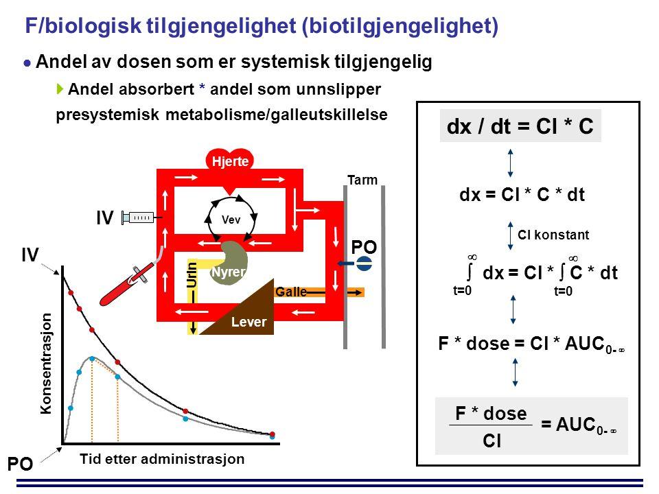 F/biologisk tilgjengelighet (biotilgjengelighet)  Andel av dosen som er systemisk tilgjengelig  Andel absorbert * andel som unnslipper presystemisk metabolisme/galleutskillelse dx / dt = Cl * C dx = Cl * C * dt  dx = Cl *  C * dt t=0   = AUC 0-  Cl F * dose F * dose = Cl * AUC 0-  Cl konstant Tid etter administrasjon Konsentrasjon PO IV Nyrer Vev Hjerte Galle Lever Tarm Urin IV PO