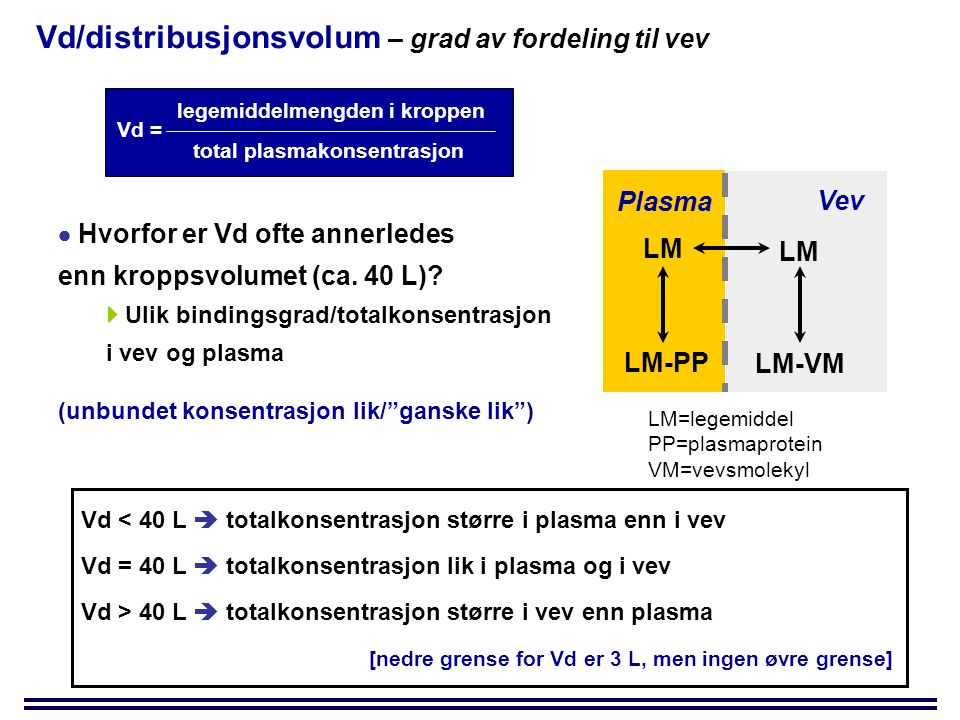 Vd/distribusjonsvolum – grad av fordeling til vev Vd = legemiddelmengden i kroppen total plasmakonsentrasjon  Hvorfor er Vd ofte annerledes enn kroppsvolumet (ca.