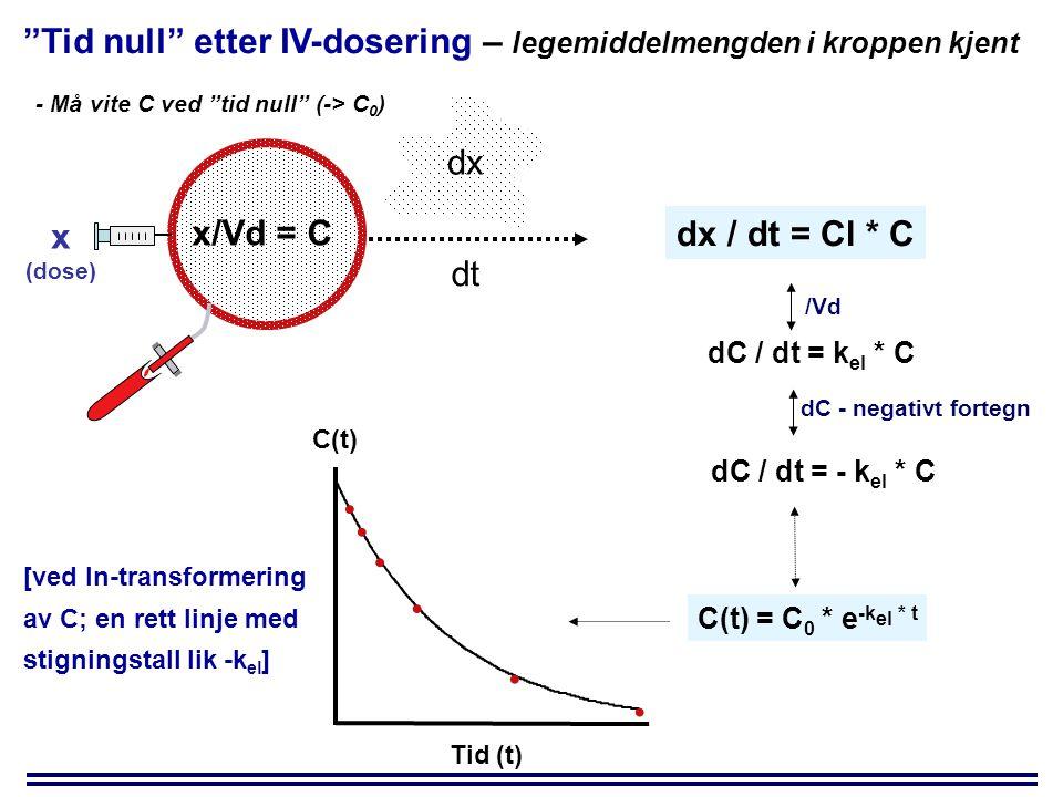 Tid null etter IV-dosering – legemiddelmengden i kroppen kjent - Må vite C ved tid null (-> C 0 ) dt dx x/Vd = C dx / dt = Cl * C /Vd dC / dt = k el * C dC - negativt fortegn dC / dt = - k el * C x (dose) C(t) = C 0 * e -k el * t C(t) Tid (t) [ved ln-transformering av C; en rett linje med stigningstall lik -k el ]