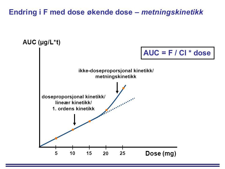 Dose (mg) AUC (µg/L*t) ikke-doseproporsjonal kinetikk/ metningskinetikk doseproporsjonal kinetikk/ lineær kinetikk/ 1.