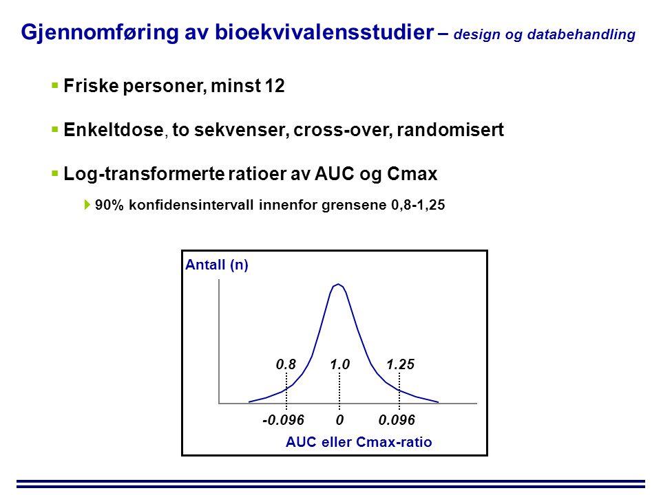 Gjennomføring av bioekvivalensstudier – design og databehandling  Friske personer, minst 12  Enkeltdose, to sekvenser, cross-over, randomisert  Log-transformerte ratioer av AUC og Cmax  90% konfidensintervall innenfor grensene 0,8-1,25 Antall (n) AUC eller Cmax-ratio 0-0.096 0.8 1.0 0.096 1.25