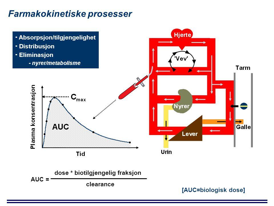 Farmakokinetiske prosesser AUC = dose * biotilgjengelig fraksjon clearance  Absorpsjon/tilgjengelighet  Distribusjon  Eliminasjon - nyrer/metabolisme [AUC=biologisk dose]