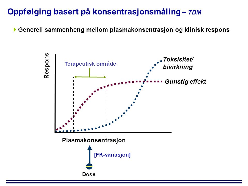 Toksisitet/ bivirkning Gunstig effekt Respons Plasmakonsentrasjon Terapeutisk område  Generell sammenheng mellom plasmakonsentrasjon og klinisk respons Dose Oppfølging basert på konsentrasjonsmåling – TDM [FK-variasjon]