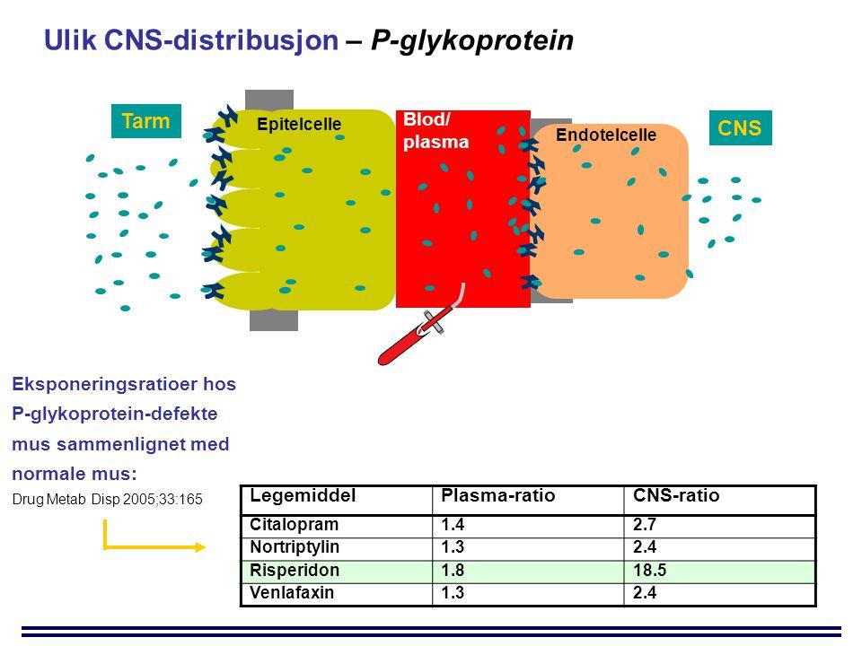Ulik CNS-distribusjon – P-glykoprotein LegemiddelPlasma-ratioCNS-ratio Citalopram1.42.7 Nortriptylin1.32.4 Risperidon1.818.5 Venlafaxin1.32.4 Eksponeringsratioer hos P-glykoprotein-defekte mus sammenlignet med normale mus: Drug Metab Disp 2005;33:165