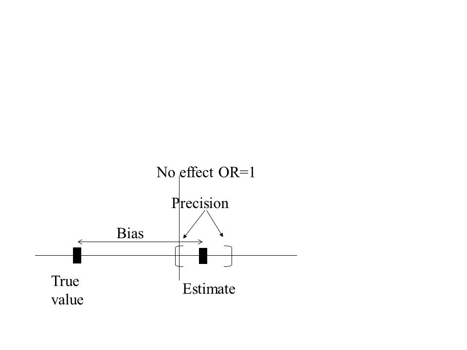 True value Estimate Precision Bias No effect OR=1