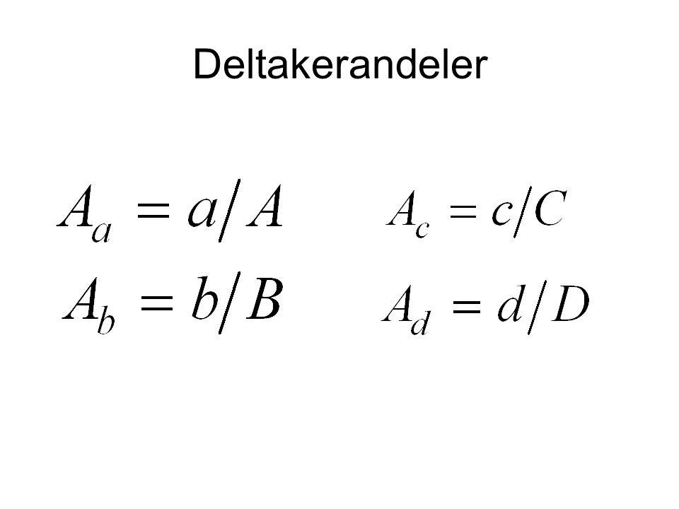 Studiepopulasjon (A+B+C+D)og studiedeltakere- representativt A B CD Studiedeltakere
