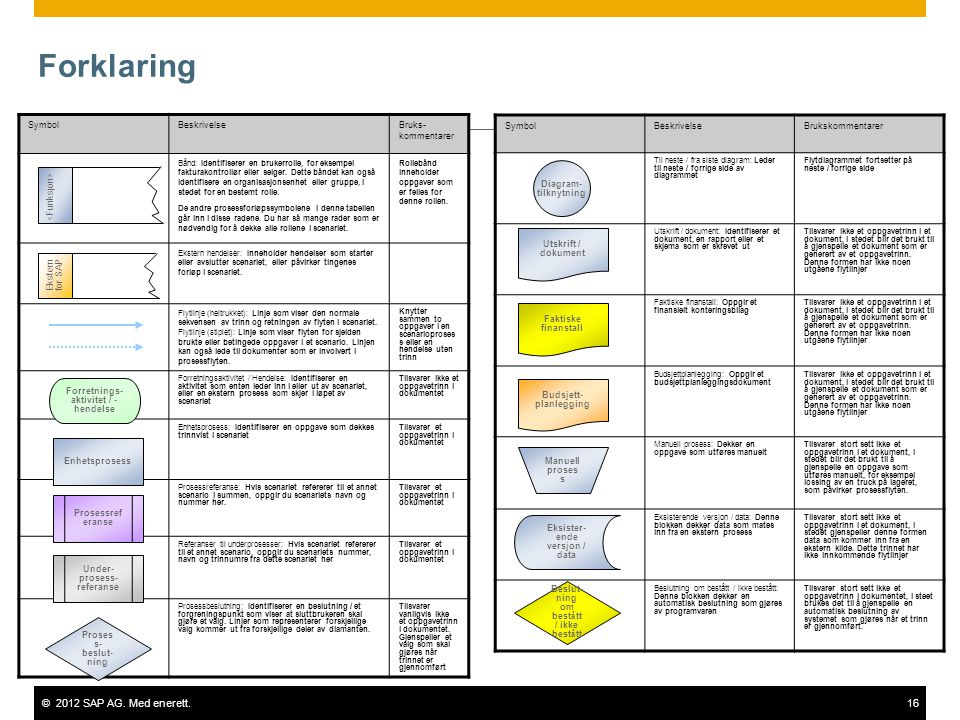 ©2012 SAP AG. Med enerett.16 Forklaring SymbolBeskrivelseBruks- kommentarer Bånd: Identifiserer en brukerrolle, for eksempel fakturakontrollør eller s