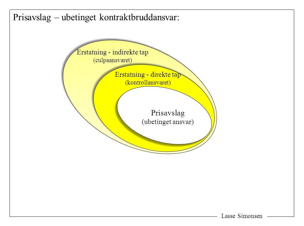 Lasse Simonsen Erstatning - direkte tap (kontrollansvaret) Prisavslag (ubetinget ansvar) Prisavslag – ubetinget kontraktbruddansvar: Erstatning - indi