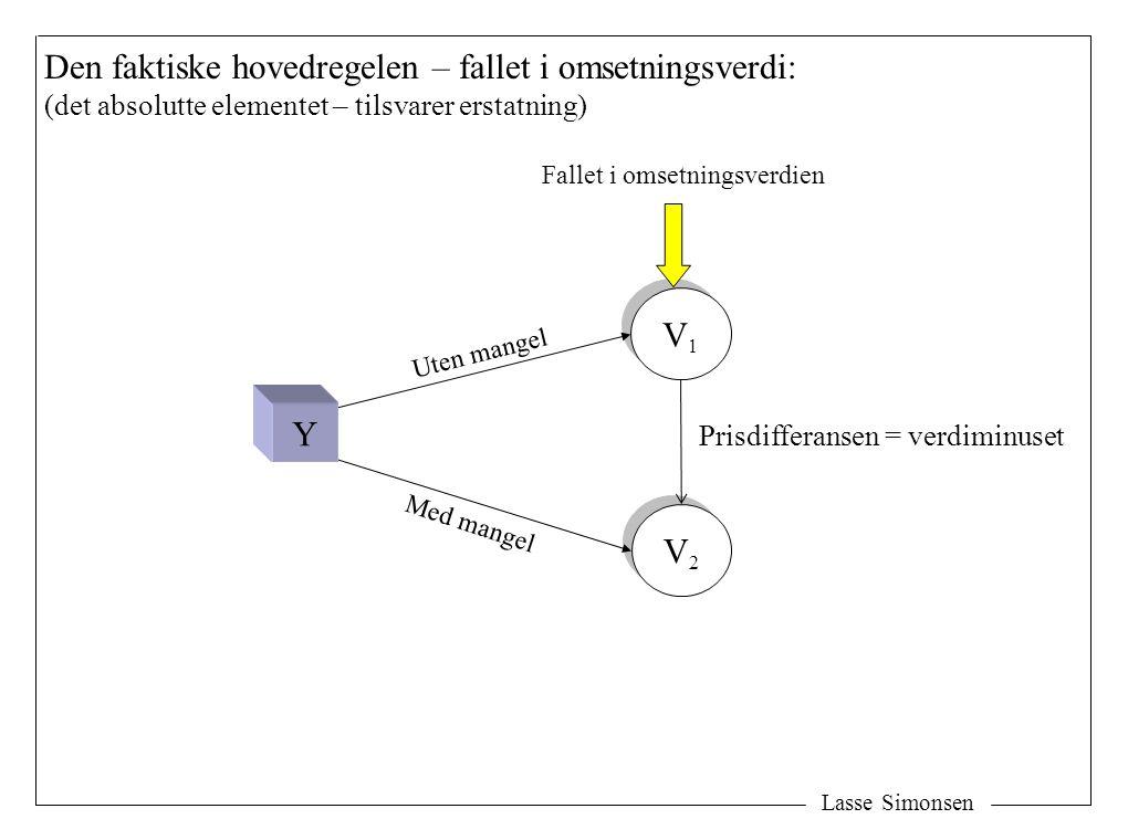 Lasse Simonsen V1V1 V1V1 V2V2 V2V2 Prisdifferansen = verdiminuset Fallet i omsetningsverdien Uten mangel Med mangel Y Den faktiske hovedregelen – fall