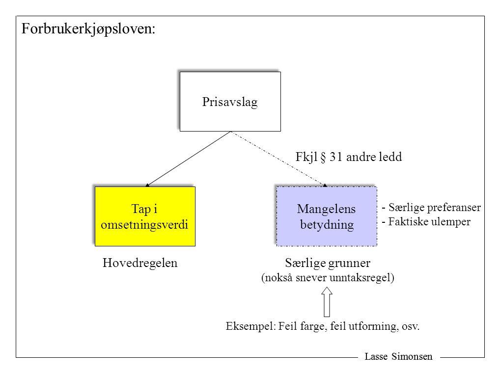 Lasse Simonsen Forbrukerkjøpsloven: Tap i omsetningsverdi Tap i omsetningsverdi Fkjl § 31 andre ledd Mangelens betydning Mangelens betydning Prisavsla