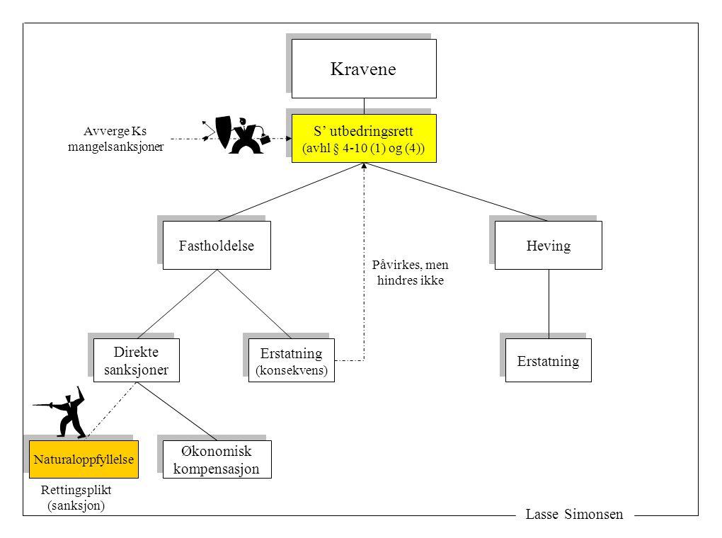 Lasse Simonsen Kravene Fastholdelse Heving Erstatning (konsekvens) Erstatning (konsekvens) Direkte sanksjoner Direkte sanksjoner Naturaloppfyllelse Øk