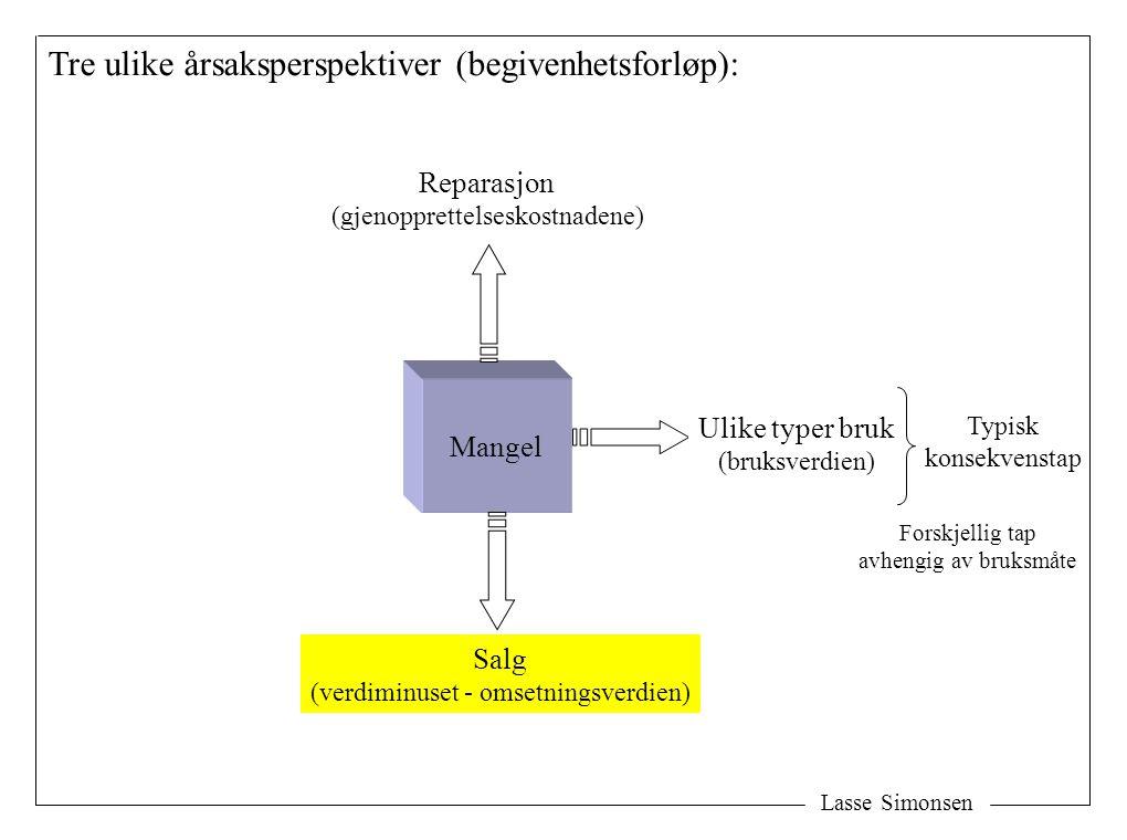 Lasse Simonsen Mangel Salg (verdiminuset - omsetningsverdien) Ulike typer bruk (bruksverdien) Reparasjon (gjenopprettelseskostnadene) Tre ulike årsaks