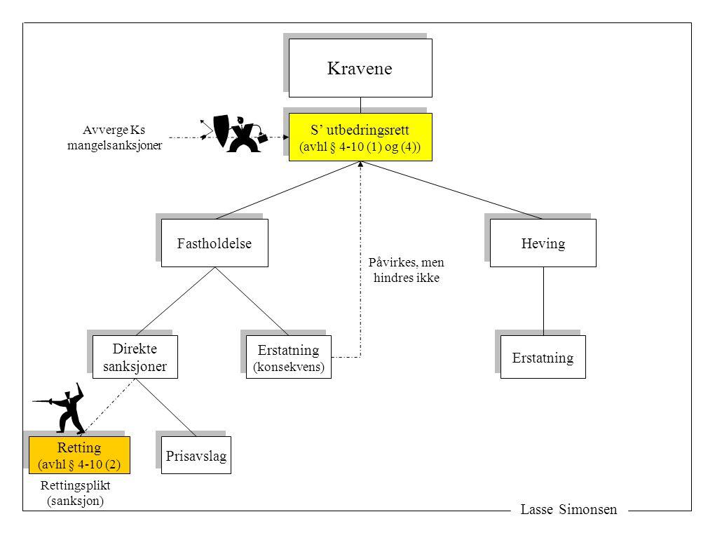 Lasse Simonsen Kravene Fastholdelse Heving Erstatning (konsekvens) Erstatning (konsekvens) Direkte sanksjoner Direkte sanksjoner Retting (avhl § 4-10 (2) Retting (avhl § 4-10 (2) Prisavslag S' utbedringsrett (avhl § 4-10 (1) og (4)) S' utbedringsrett (avhl § 4-10 (1) og (4)) Påvirkes, men hindres ikke Avverge Ks mangelsanksjoner Rettingsplikt (sanksjon)