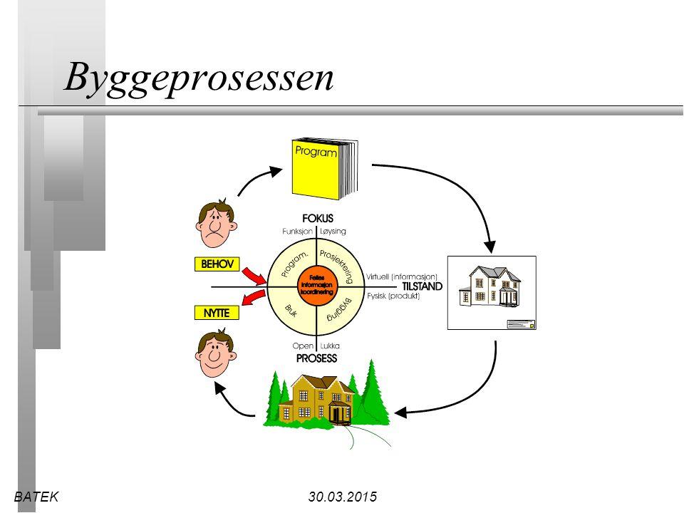 BATEK30.03.2015 Byggeprosessen