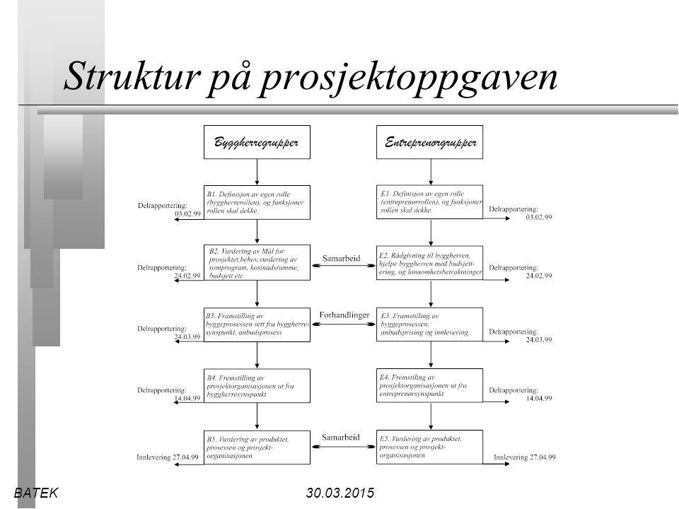 BATEK30.03.2015 Struktur på prosjektoppgaven