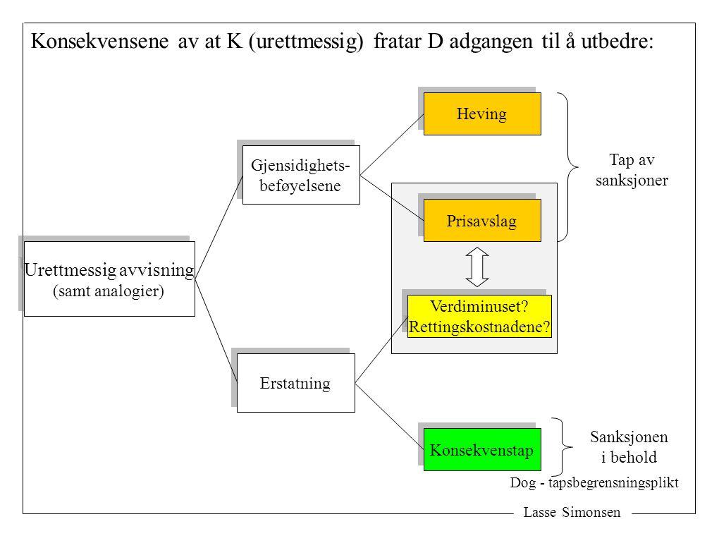 Lasse Simonsen Konsekvensene av at K (urettmessig) fratar D adgangen til å utbedre: Urettmessig avvisning (samt analogier) Urettmessig avvisning (samt analogier) Gjensidighets- beføyelsene Gjensidighets- beføyelsene Erstatning Tap av sanksjoner Heving Prisavslag Verdiminuset.