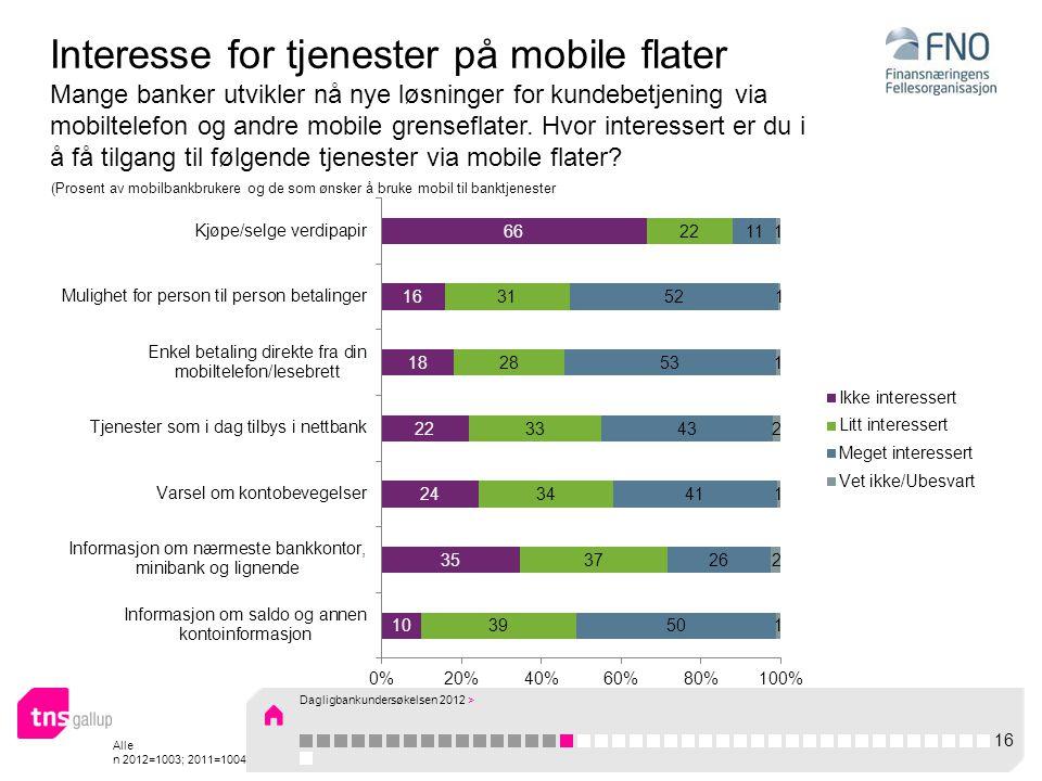 Alle n 2012=1003; 2011=1004 Interesse for tjenester på mobile flater Mange banker utvikler nå nye løsninger for kundebetjening via mobiltelefon og andre mobile grenseflater.