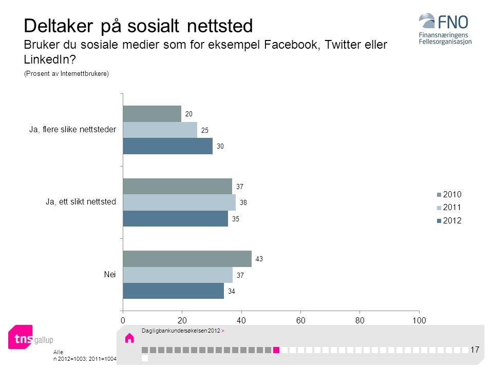 Alle n 2012=1003; 2011=1004 Deltaker på sosialt nettsted Bruker du sosiale medier som for eksempel Facebook, Twitter eller LinkedIn.