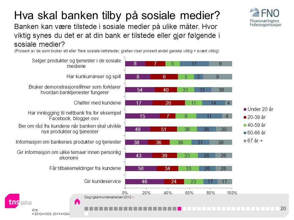 Alle n 2012=1003; 2011=1004 Hva skal banken tilby på sosiale medier.
