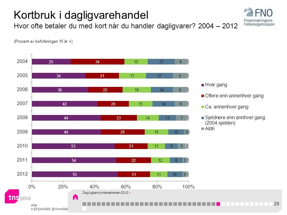 Alle n 2012=1003; 2011=1004 Kortbruk i dagligvarehandel Hvor ofte betaler du med kort når du handler dagligvarer.