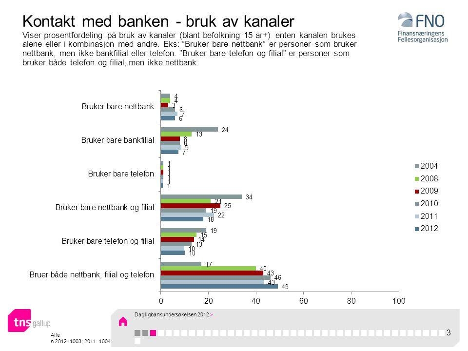 Alle n 2012=1003; 2011=1004 Kontakt med banken - bruk av kanaler Viser prosentfordeling på bruk av kanaler (blant befolkning 15 år+) enten kanalen brukes alene eller i kombinasjon med andre.