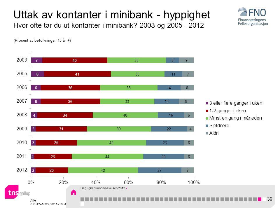 Alle n 2012=1003; 2011=1004 Uttak av kontanter i minibank - hyppighet Hvor ofte tar du ut kontanter i minibank.