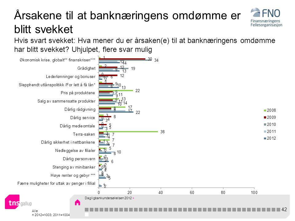 Alle n 2012=1003; 2011=1004 Årsakene til at banknæringens omdømme er blitt svekket Hvis svart svekket: Hva mener du er årsaken(e) til at banknæringens omdømme har blitt svekket.