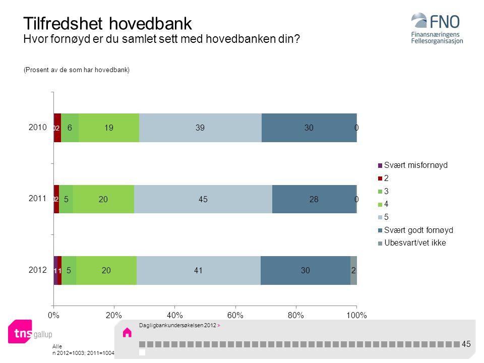 Alle n 2012=1003; 2011=1004 Tilfredshet hovedbank Hvor fornøyd er du samlet sett med hovedbanken din.